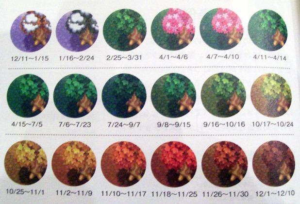 Tree changing dates